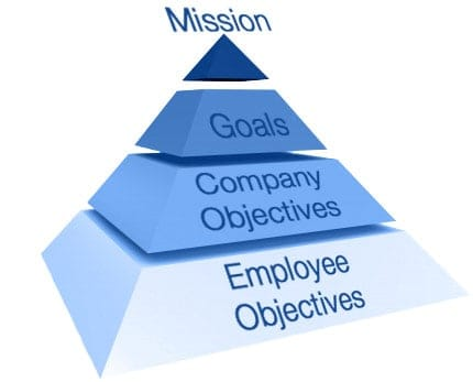 company mission pyramid