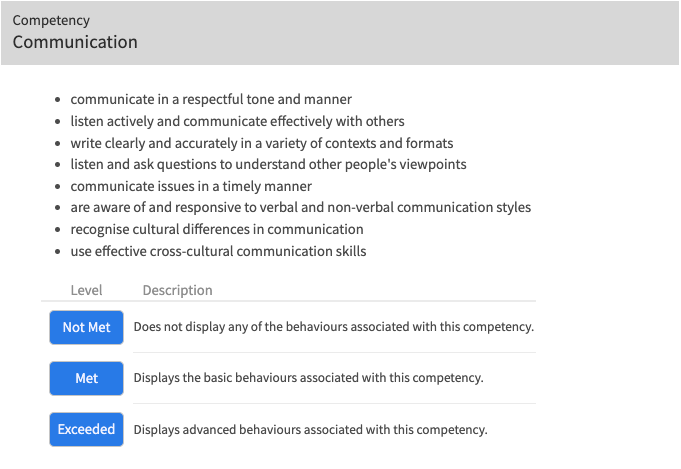 Communication Competencies, with met and not met measures